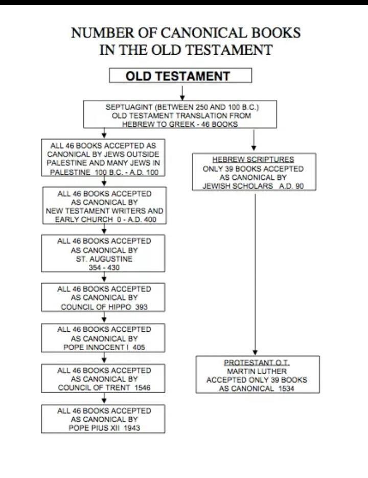 Catholic History | The Catholic Me...