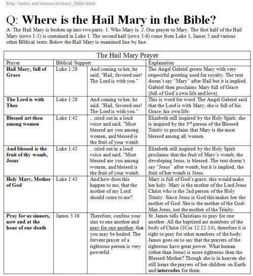 Hail Mary in the Bible