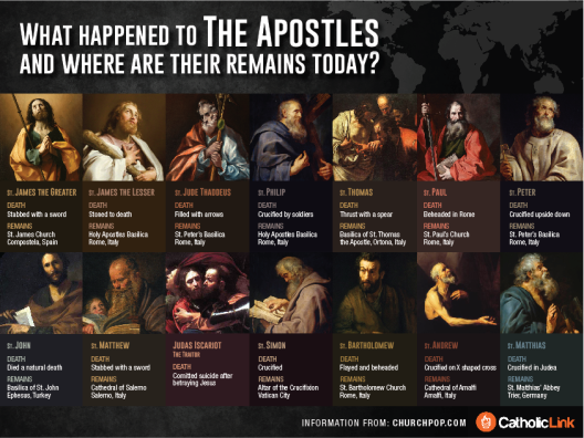 What happened to the apostles?